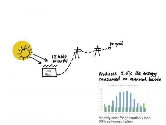 Boceto extraído del informe 'Lark Rise Energy Concept' realizado por Bere Architects.